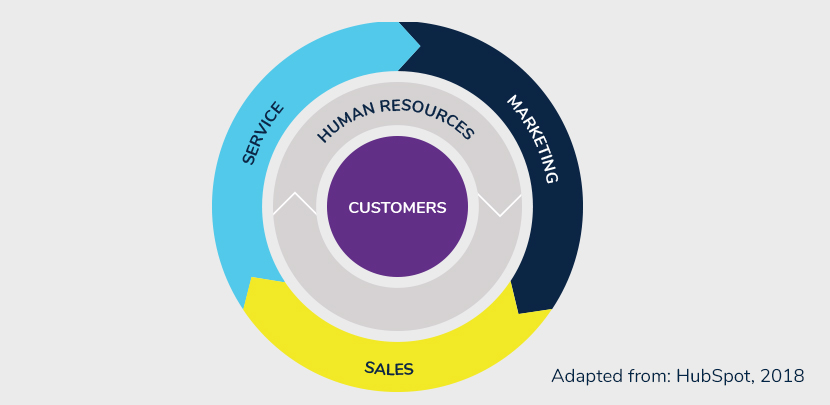 The CX Flywheel: a concept that places customers at the centre of your core business functions—marketing, sales and service.