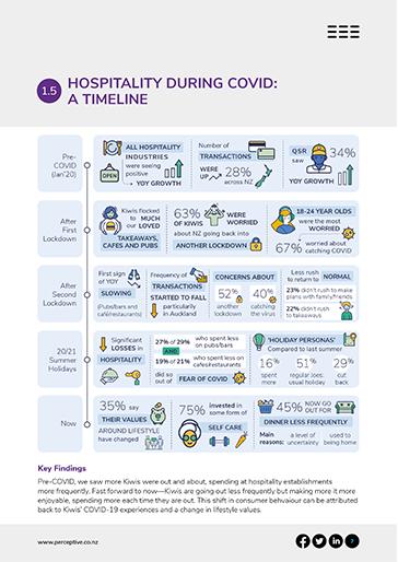 C17-Hospitality-Spending-Habits-Report_LP-slideshow-2